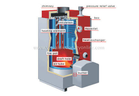 How Do Central Heating Boilers Work? - Futurzweb